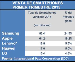 VENTA-DE-SMARTPHONES-Q12015