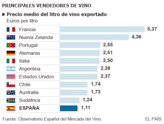 principales vendedores de vinos