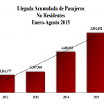 InformeTuristasAgo201502.png