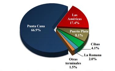 llegada-Mercados-Emisores