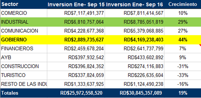 Inversion ene-sep 2016 por sectores