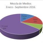 Mezcla-de-Medios-ene-sep-2016.png