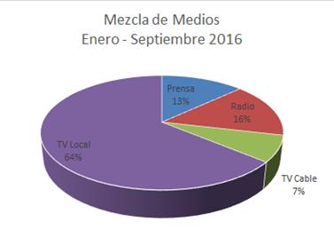 Mezcla de Medios ene-sep 2016