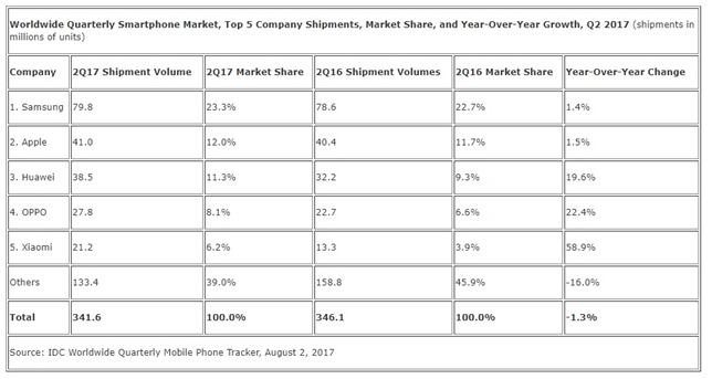 smartphone sales Q2 2017