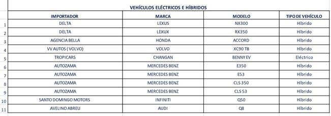 listado vehiculos hibridos