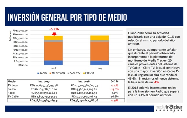 mix inv publicitaria 2018 v 2017
