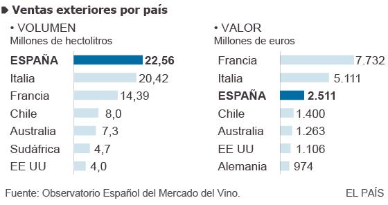 España es el líder del comercio mundial del vino aunque reduce sus ingresos